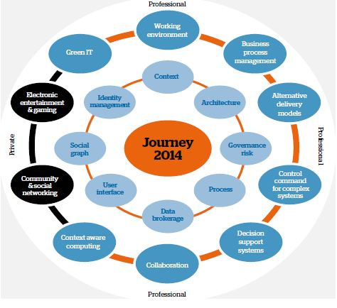 The vision in Journey 2014: Challenges and Buildingblocks