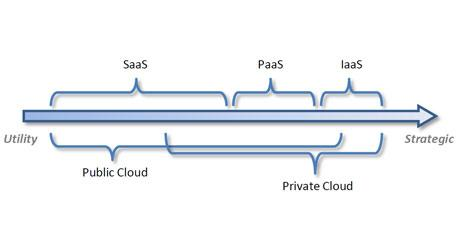 Atos - What Belongs In The Cloud?