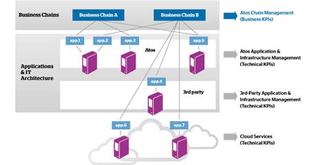 Atos - Business Process Chain Management