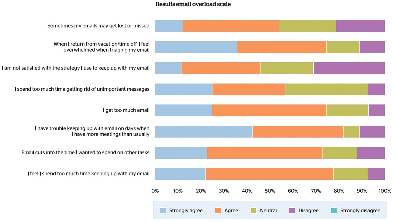 Atos - results email overload scale