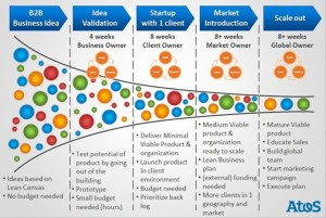 Atos - Ascent - Innovation Value Webs - The Innovation Funnel
