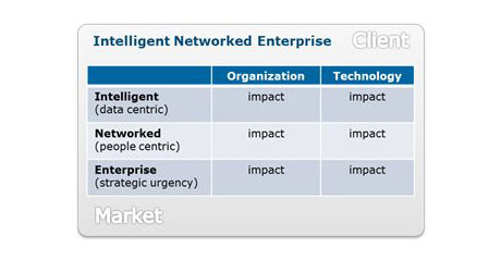 Atos ascent the intelligent networked enterprise new paradim for the digital age table