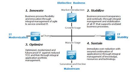 Atos ascent distinctive business