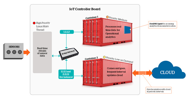 Atos - Ascent - High level architecture diagram of IoT controller board running containers