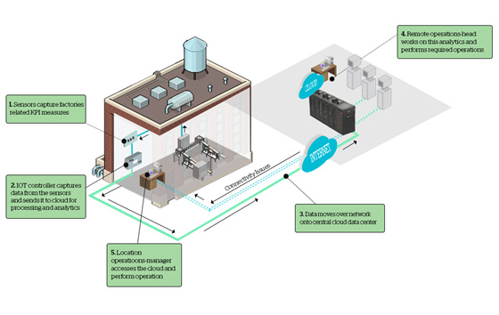 Atos - Ascent - typical-iot-setup-at-factory