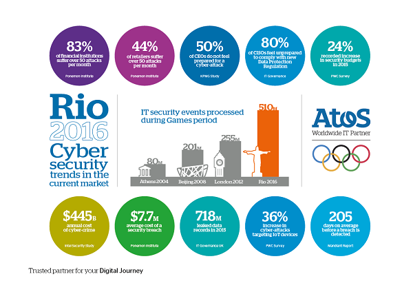 atos-olympics-cybersecurity-infographic-small