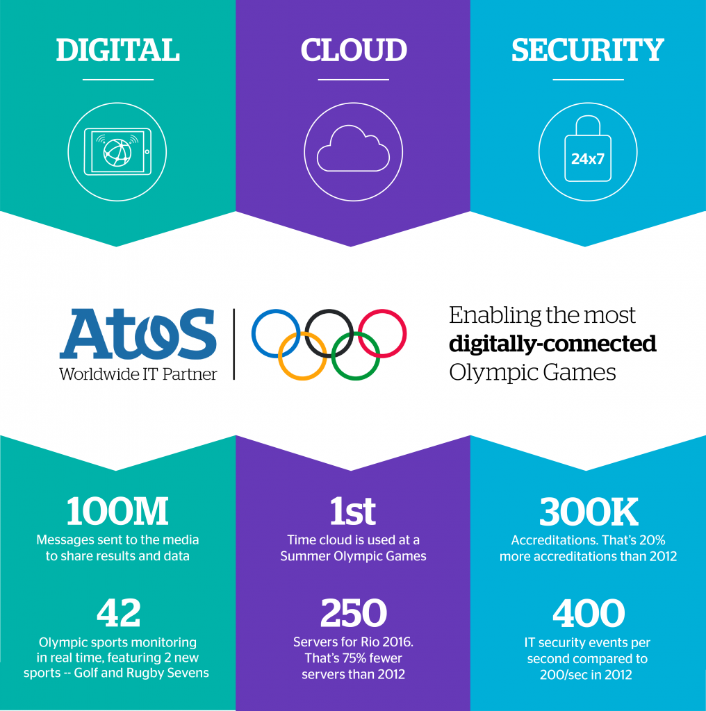 Atos concludes technology effort behind a truly Digital Olympic