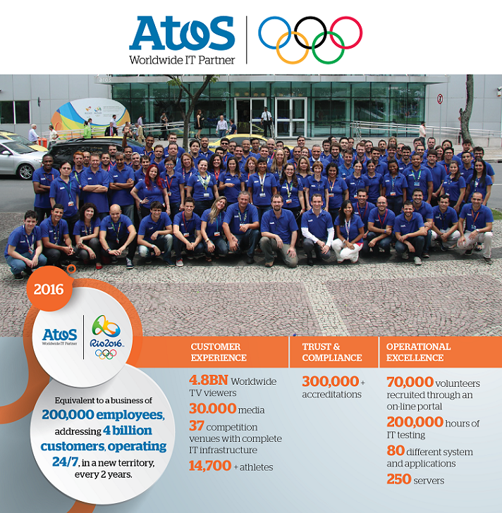 atos-olympic-games-key-facts-infographic