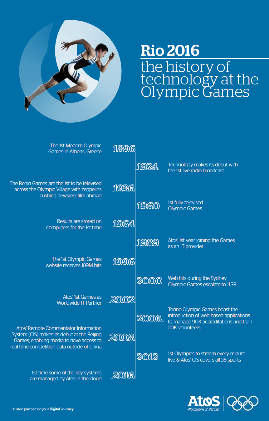 atos-olympic-timeline-infographic