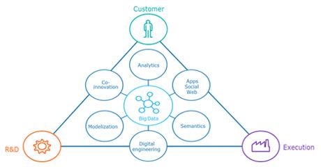 Atos Ascent data and analysis market place