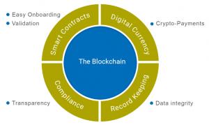 blockchain-3