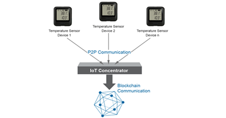 atos-ascent-iot-gateway-concentrator