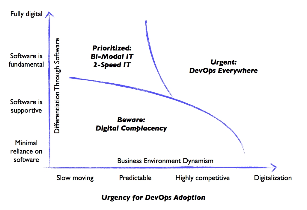 urgency-for-devops-model