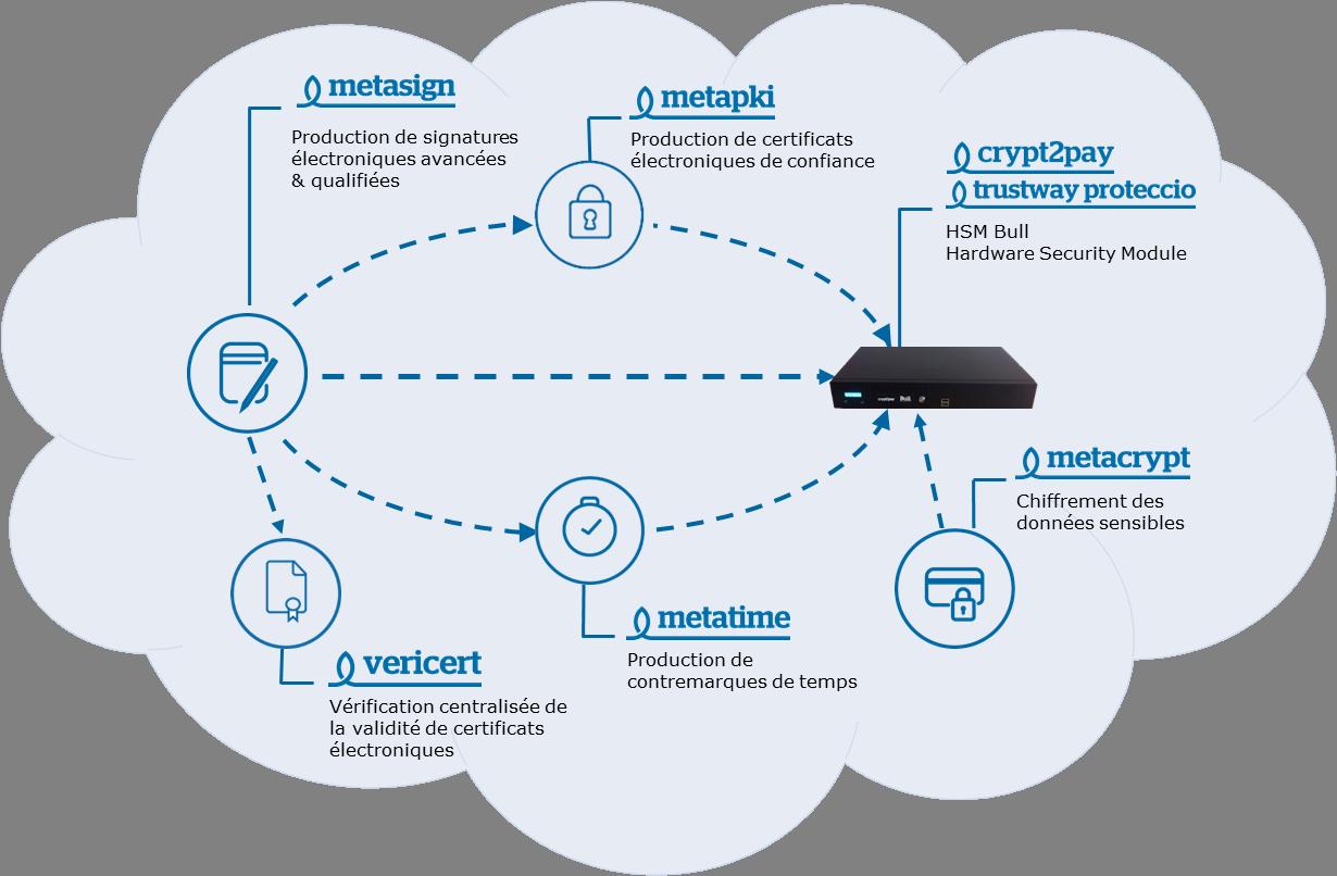 Infrastructure de confiance IoT