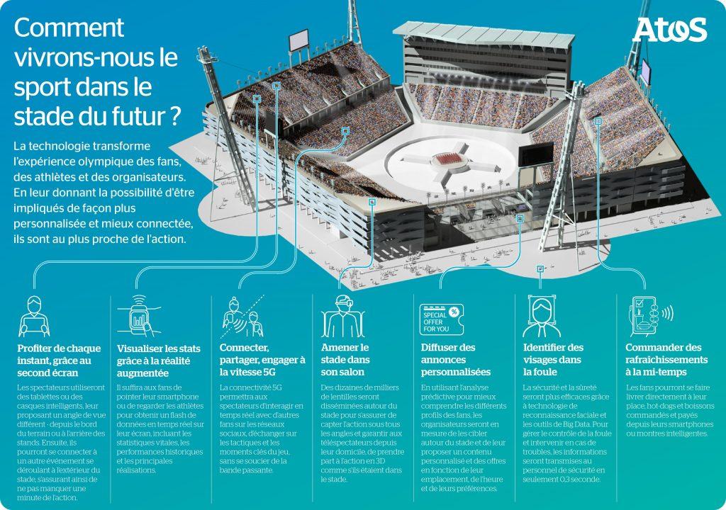 """Infographie """"Comment vivrons-nous le sport dans le stade du futur ?"""""""