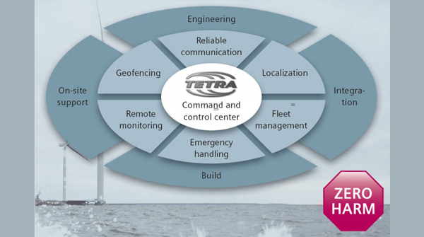 Secured communication for offshore wind farms - Atos
