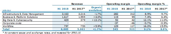 First half 2018 results - Atos