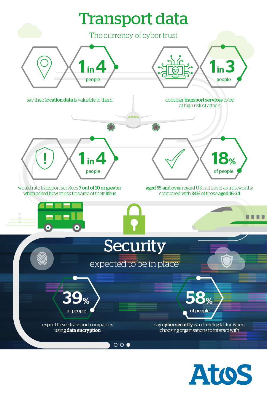 Transport: The currency of cyber trust - Atos