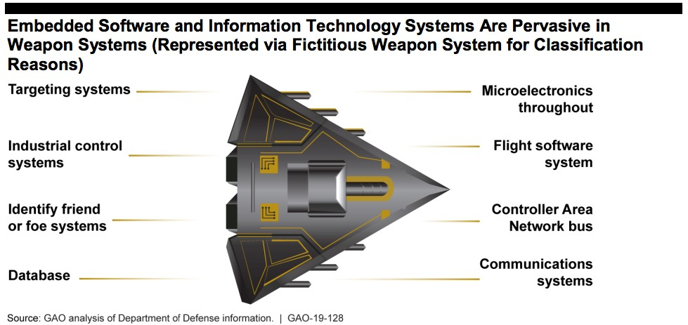 What can we learn from the GAO report on the US Weapon