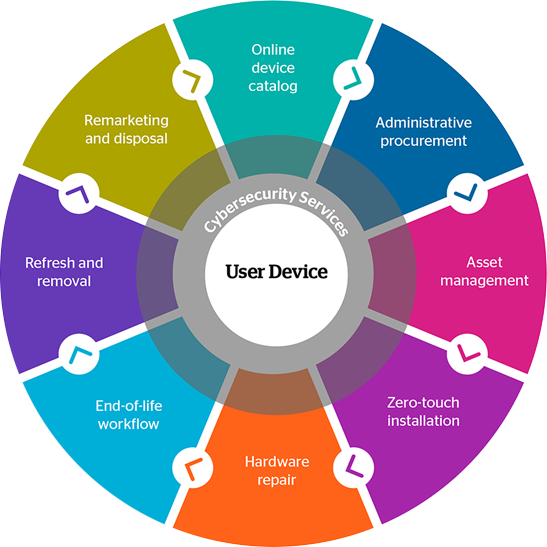 device-lifecycle-management