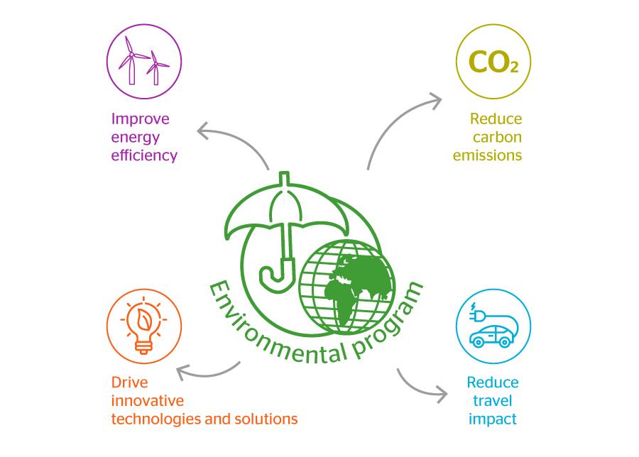 Environment - Atos