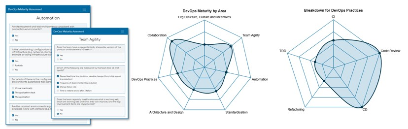 Where are you on your DevOps journey? - Atos
