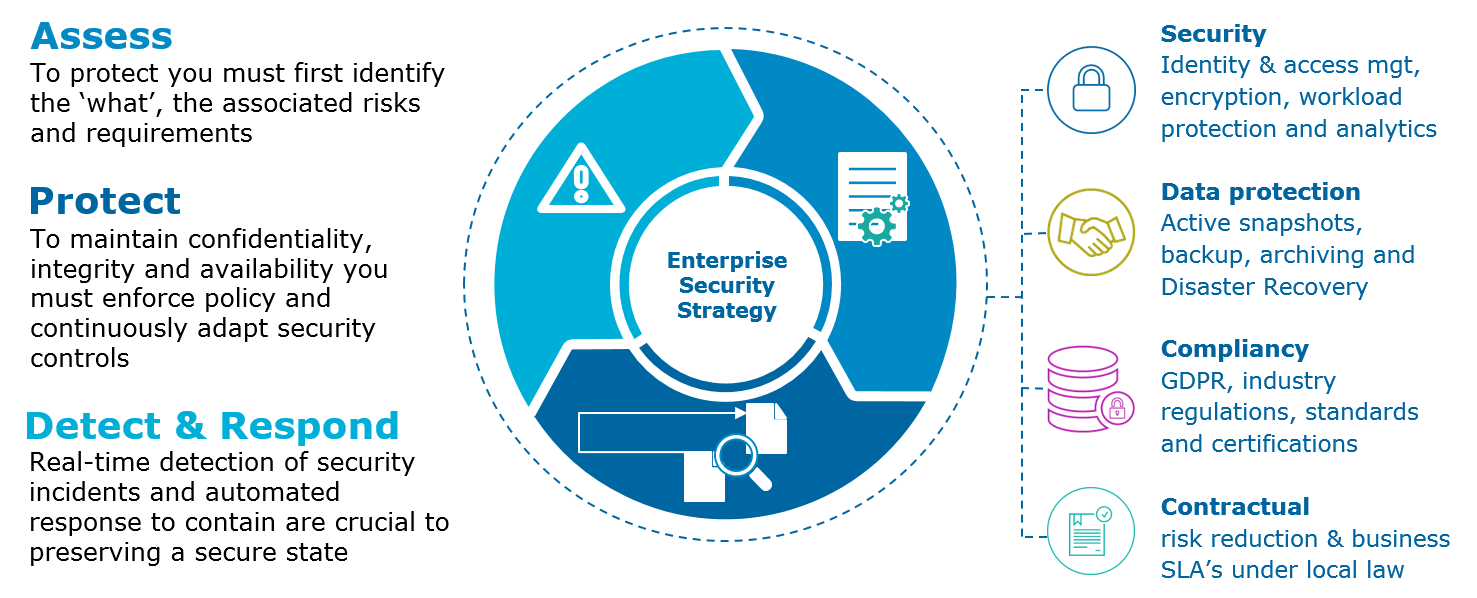 Atos cybersecurity Hybrid Cloud Security enterprise level