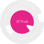 Atos cybersecurity IDnomic ID trust