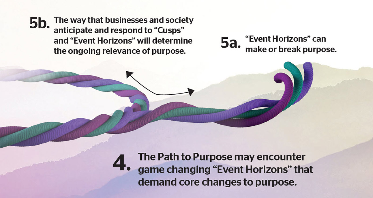 "4- The Path to Purpose may encounter game changing ""Event Horizons"""