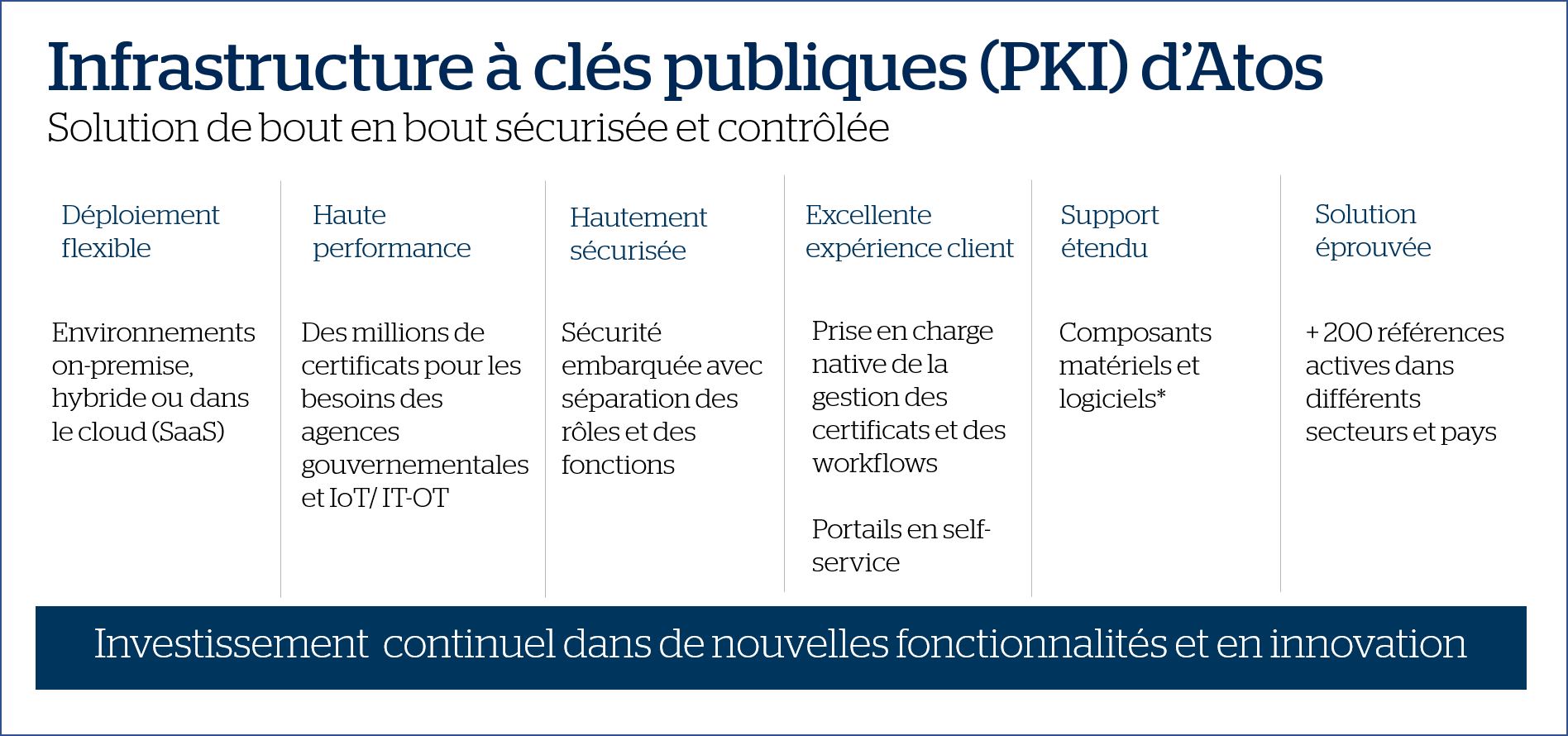 Atos cybersecurite IDnomic solution de PKI