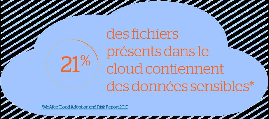 Atos cybersecurity Cloud Security stats McAfee