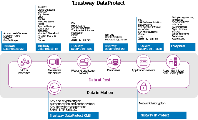 Atos cybersecurity Trustway DataProtect ecosystem schema