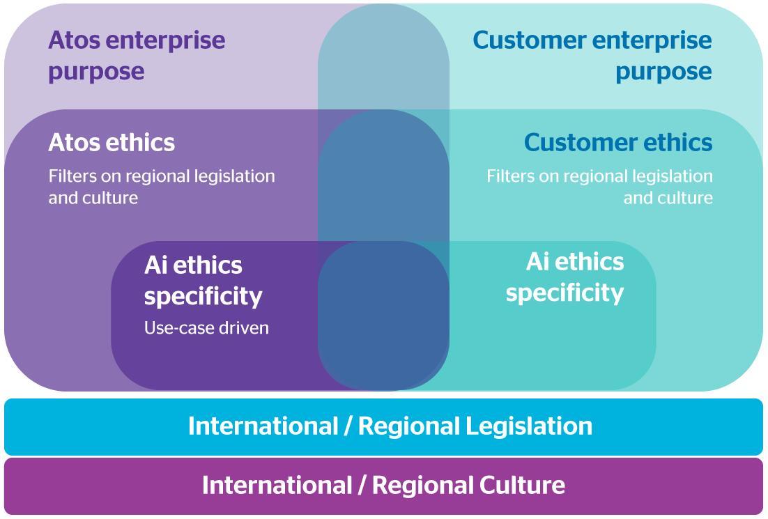 Atos and Customer Enterprise Purpose