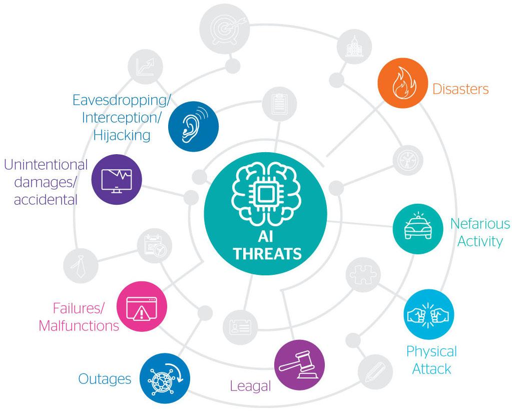 AI Threats