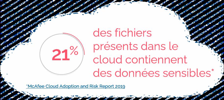Atos cybersecurity Cloud stat données sensibles
